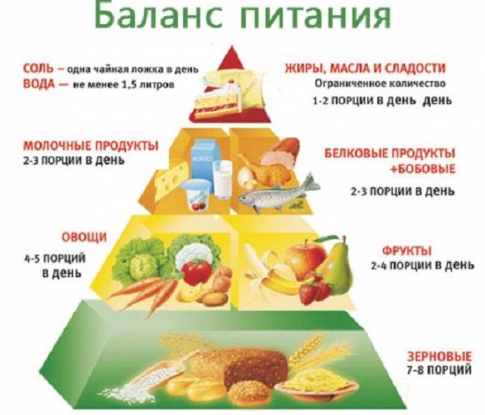 Баланс питания