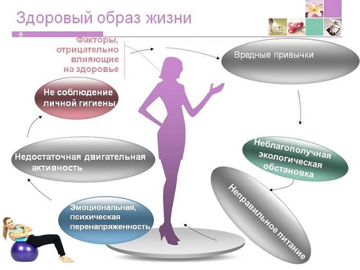 Отрицательные факторы для здоровья фото